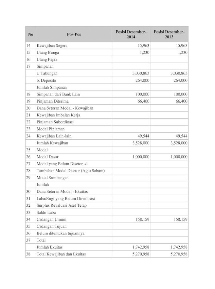 Laporan Keuangan Publikasi Triwulanan Pt Bpr Laksana 2014 Pdfkepada Bpr B Kepada Bank Umum C Kepada Non Bank Pihak Terkait D Kepada Non Bank Pihak Tidak Terkait Jumlah Pdf Document